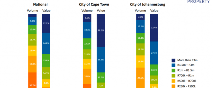 The most expensive streets, suburbs and estates in Cape Town